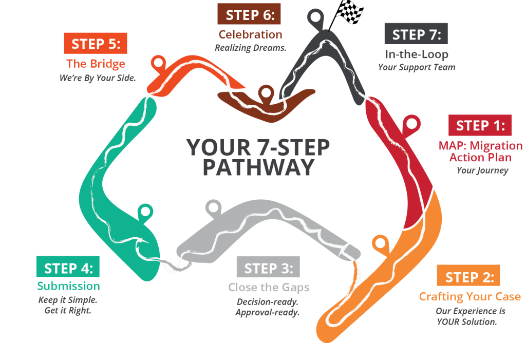 7 step pathway individuals v2