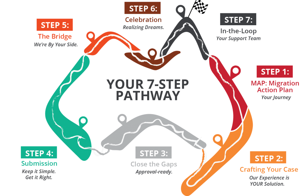7 step pathway (1)